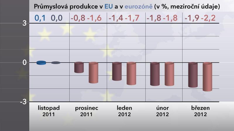 Průmyslová produkce v EU a v Eurozóně za březen