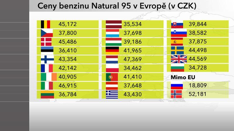 Ceny Naturalu 95 v Evropě
