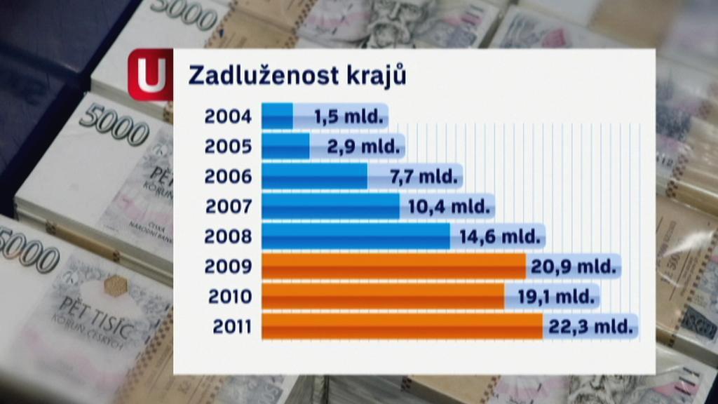 Zadluženost krajů