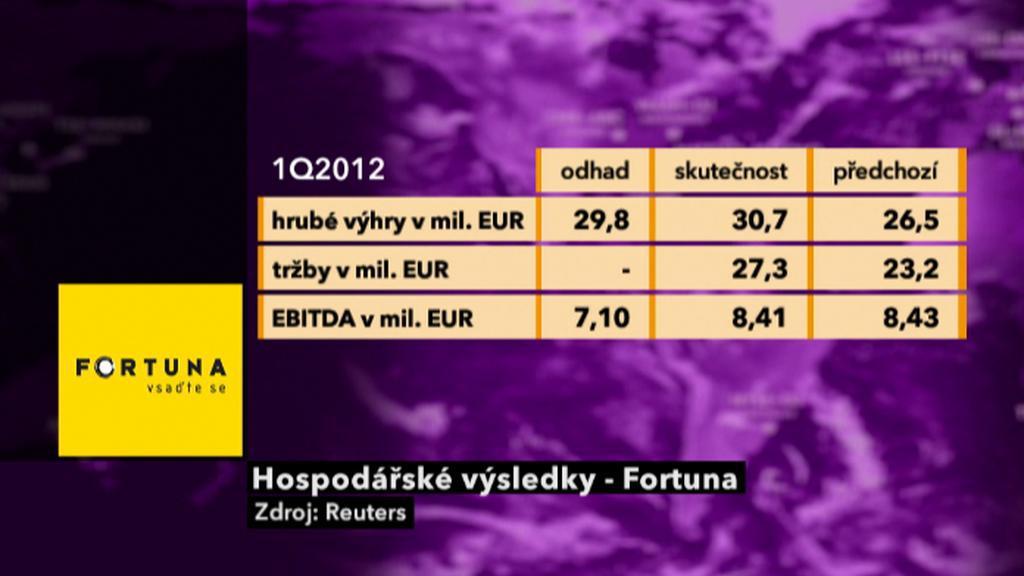 Výsledky Fortuny