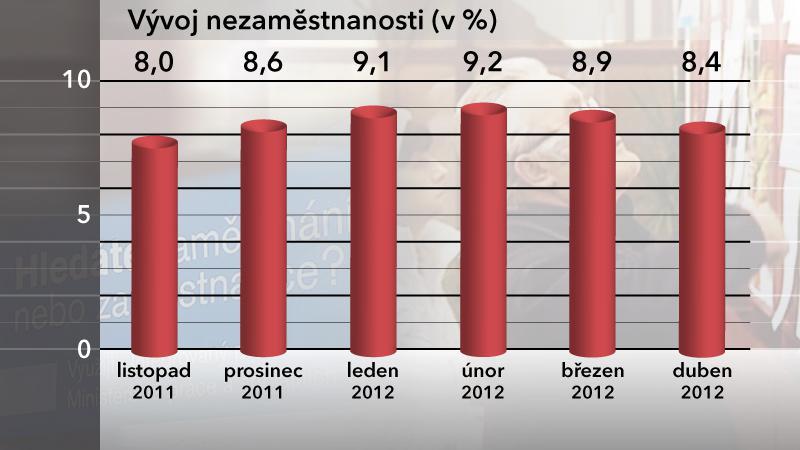 Graf vývoje nezaměstnanosti v dubnu 2012