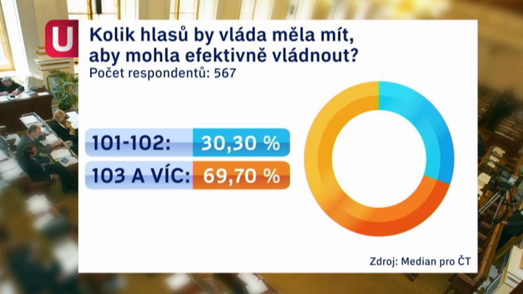 Průzkum ČT k vládní většině