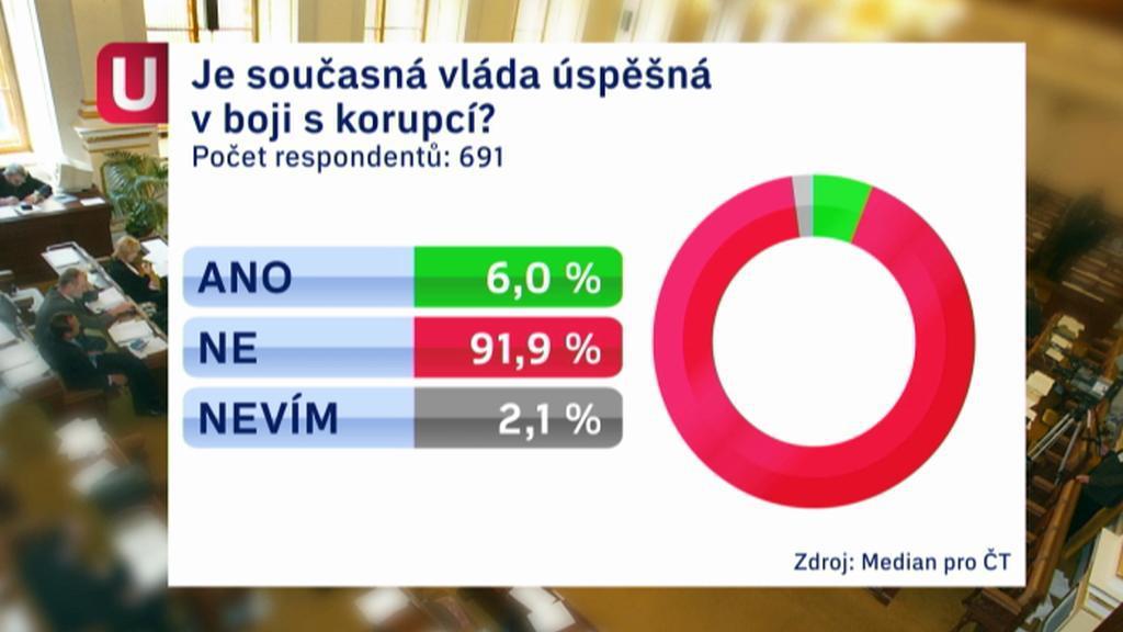 Průzkum ČT k boji s korupcí