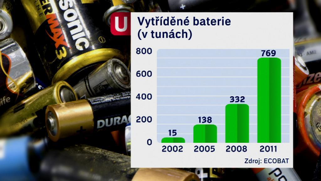 Vytříděné baterie