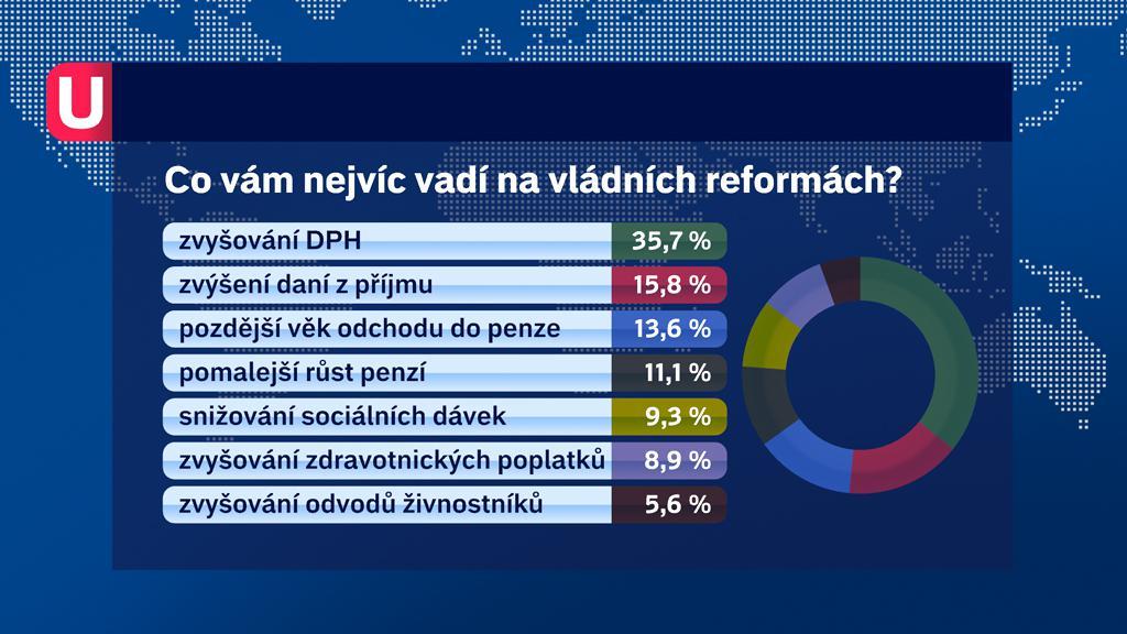 Průzkum ČT k vládním reformám