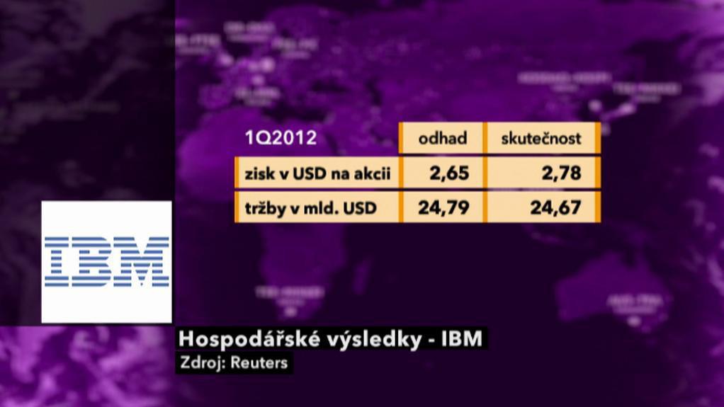 Výsledky IBM