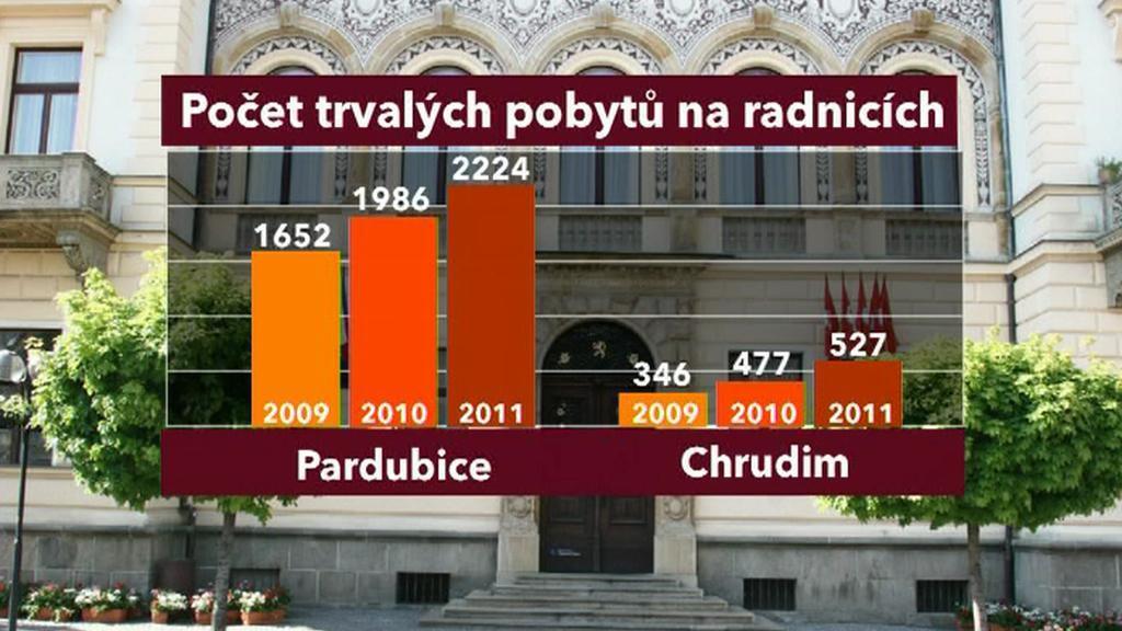 Počet trvalých pobytů na radnicích roste