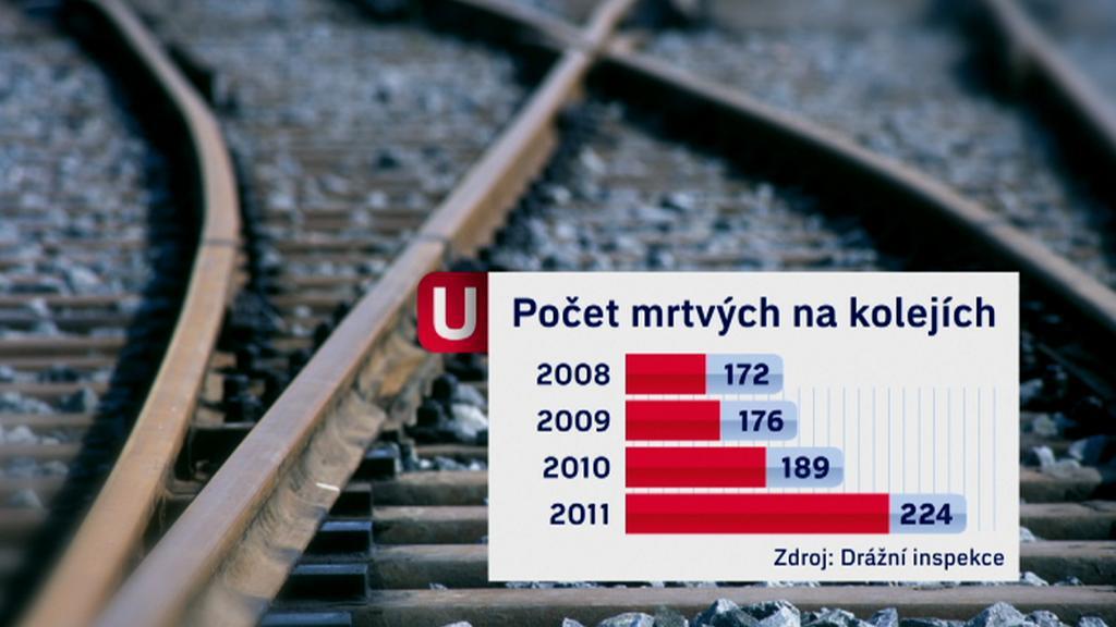 Mrtví na kolejích
