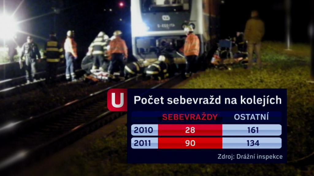 Sebevraždy na kolejích