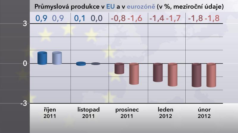 Graf meziroční průmyslové produkce v EU a eurozóně