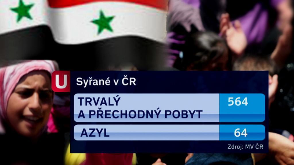 Syřané v Česku
