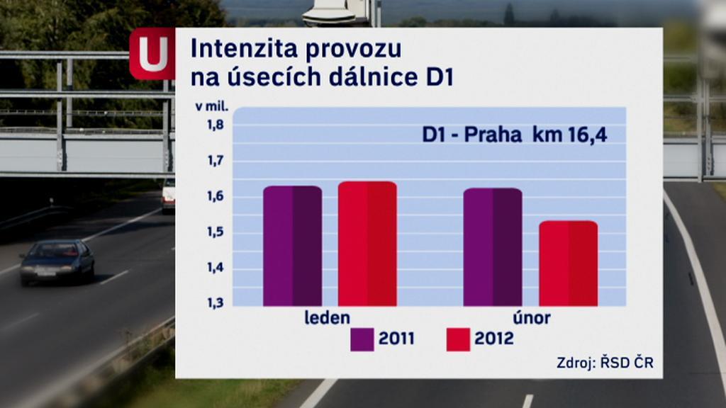 Intenzita provozu na D1