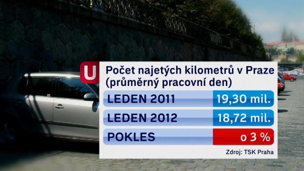 Počet najetých kilometrů v Praze