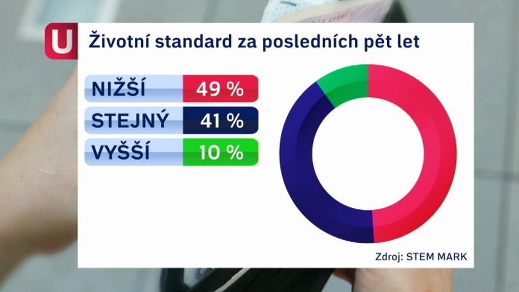 Životní standard Čechů
