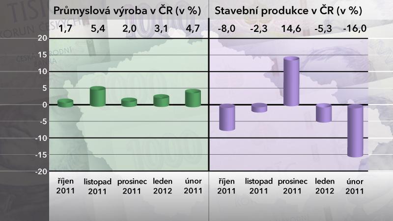 Graf průmyslové výroby a stavební produkce v ČR