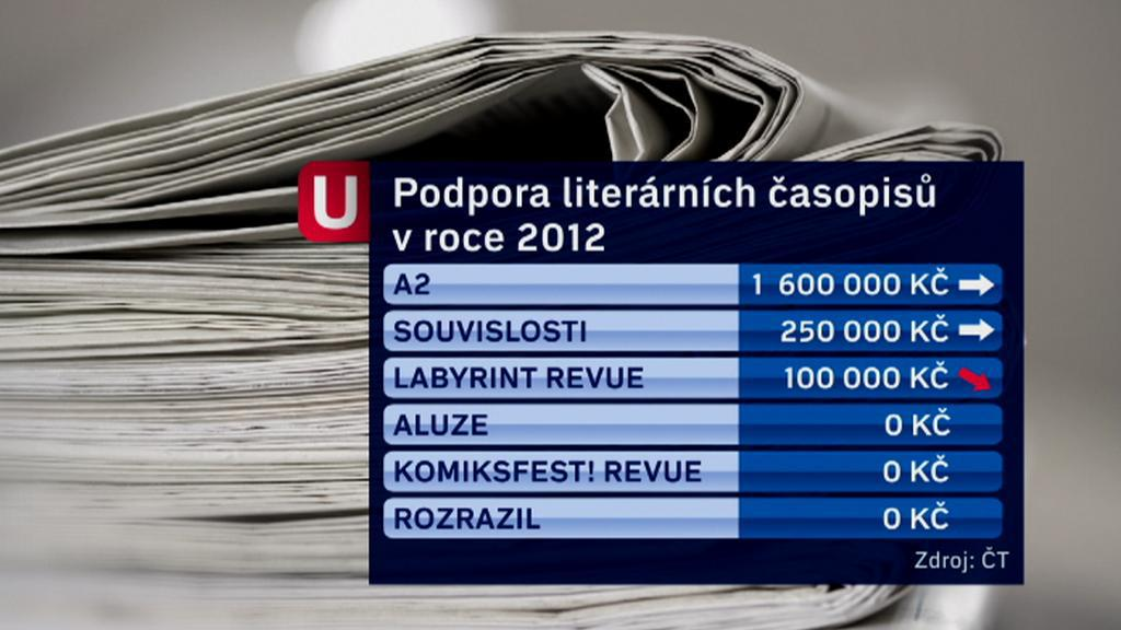 Literární časopisy v roce 2012