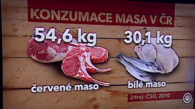 Konzumace masa v ČR