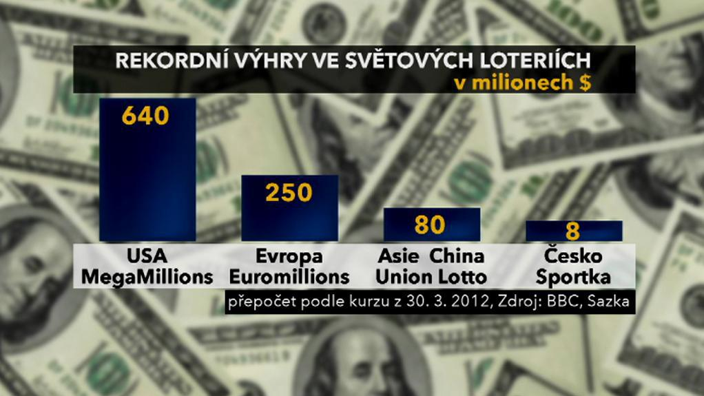 Rekordní výhry v loteriích