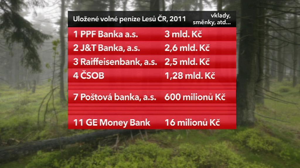 Správci volných peněz Lesů ČR
