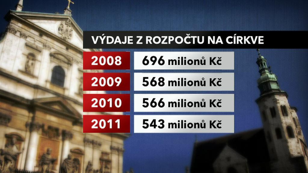 Výdaje polského státu na církve