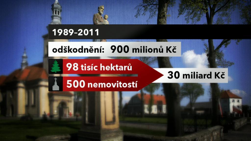 Odškodnění polské církve