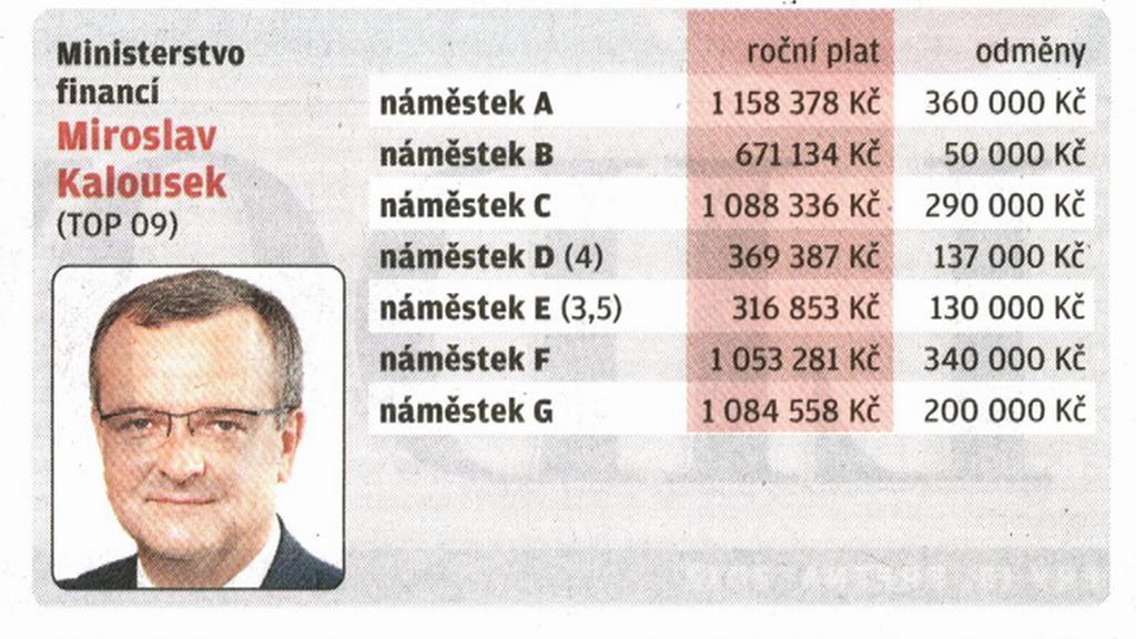 Platy a odměny na ministerstvu financí