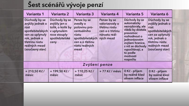 Šest scénářů vývoje penzí