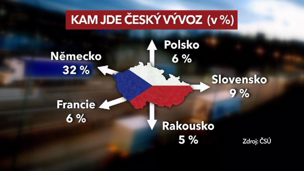 Český export