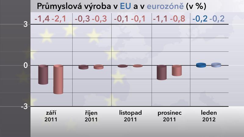 Průmyslová výroba v EU a eurozóně