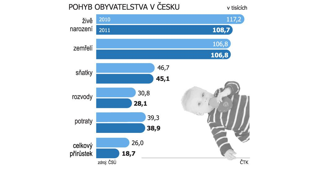 Pohyb obyvatelstva v Česku