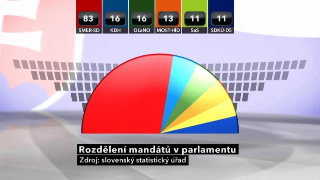 Rozdělení mandátů ve slovenském parlamentu