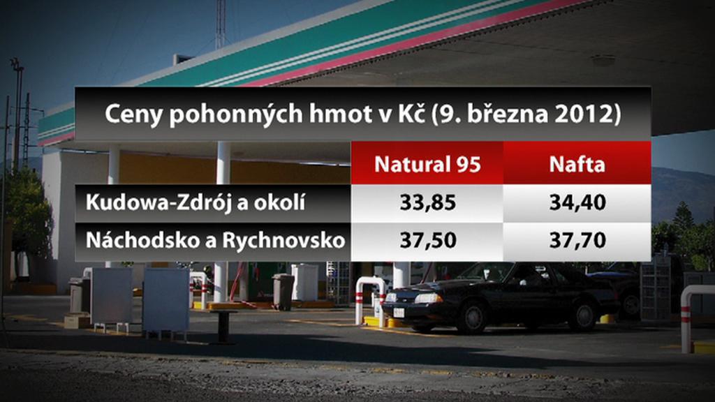 Ceny pohonných hmot v Česku a v Polsku