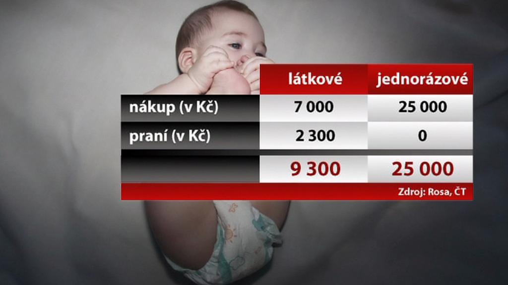 Porovnání cen plenek