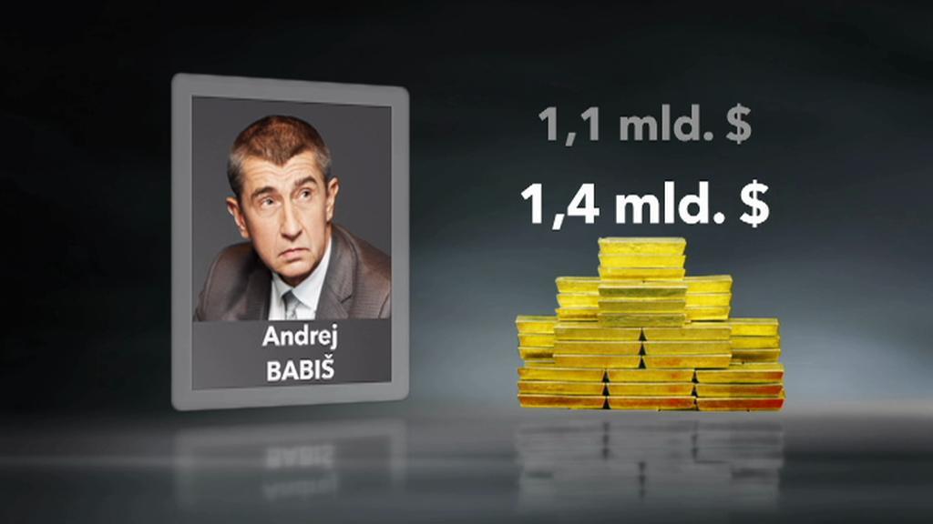 Majetek Andreje Babiše podle Forbesu