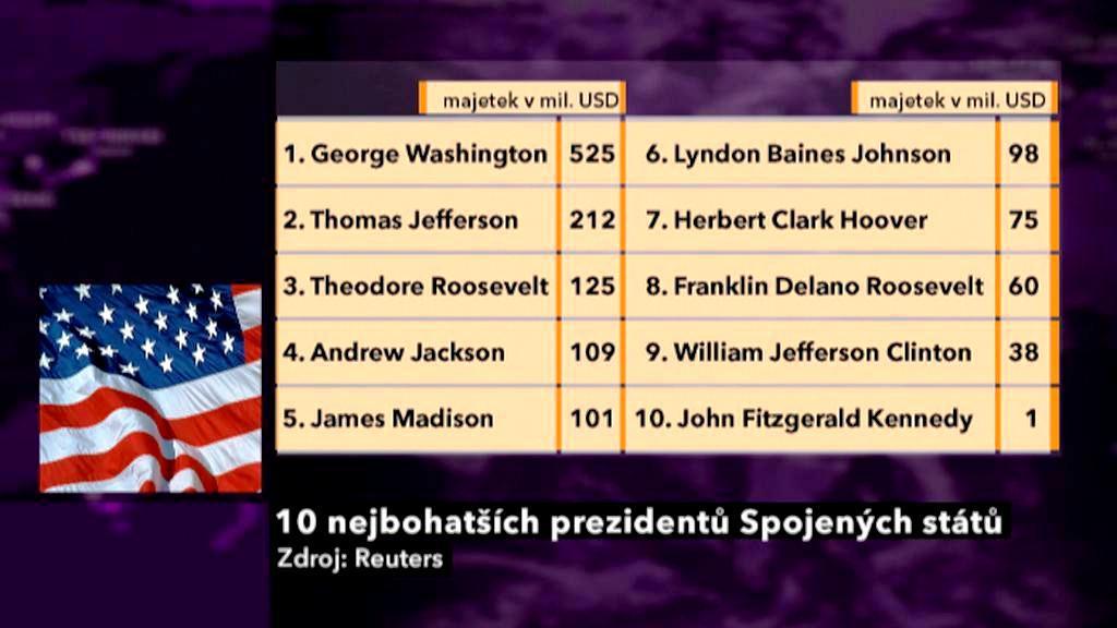10 nejbohatších prezidentů (majetek v mil. USD)