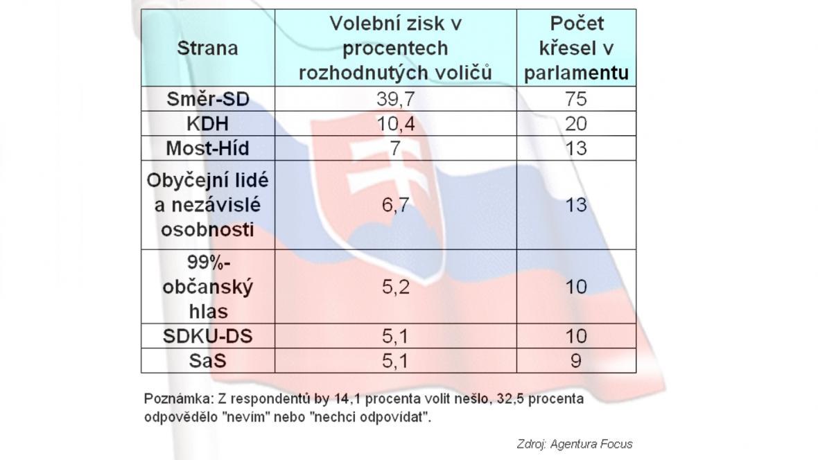 Průzkum Focusu před slovenskými volbami