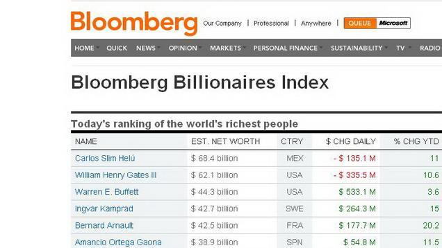 Žebříček nejbohatších lidí světa podle Bloombergu