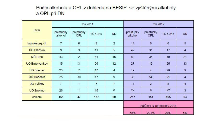 Statistiky za leden a únor 2011/2012