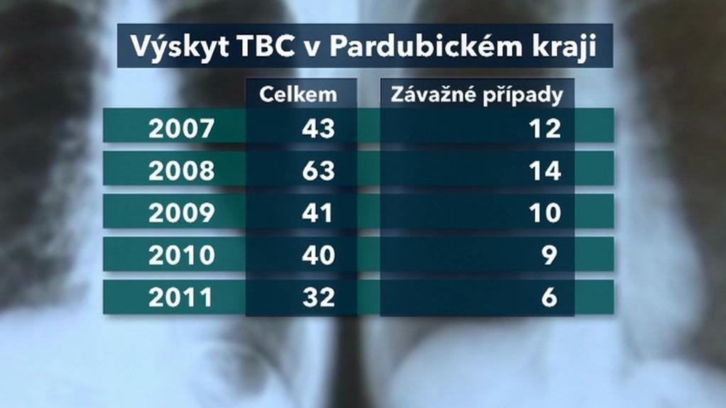 Případy tuberkulózy v kraji