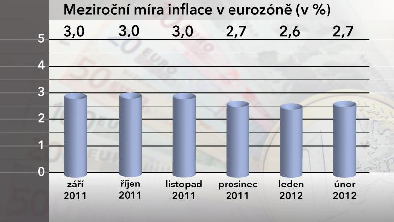 Mezoroční míra inflace v eurozóně