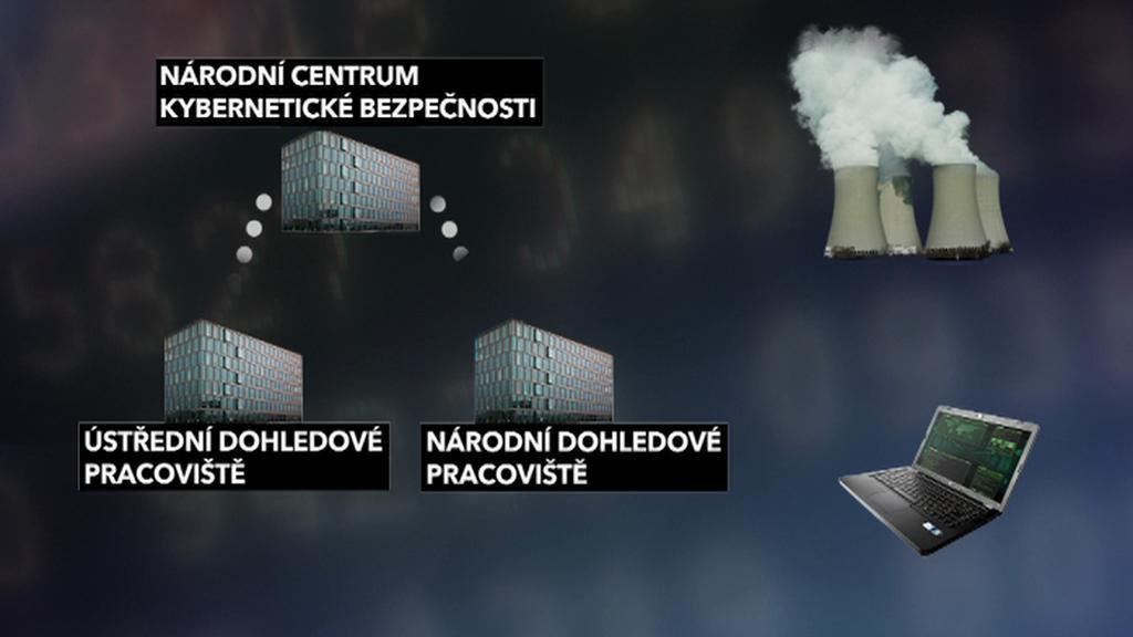 Český systém kybernetické bezpečnosti
