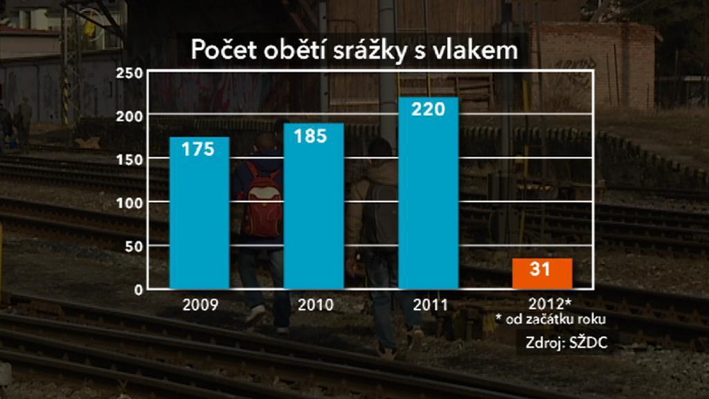 Počet obětí srážky s vlakem