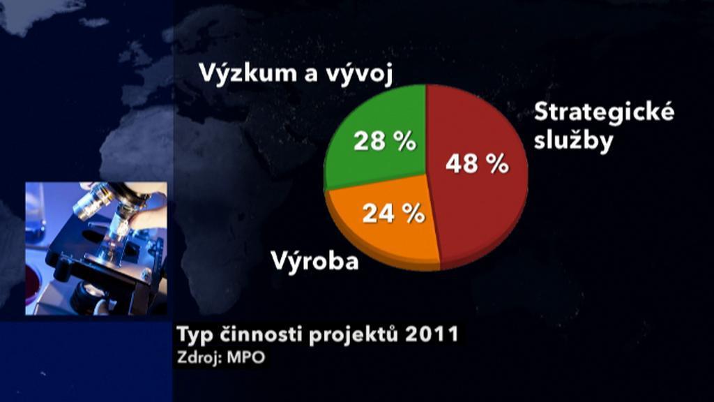 Investice v roce 2011