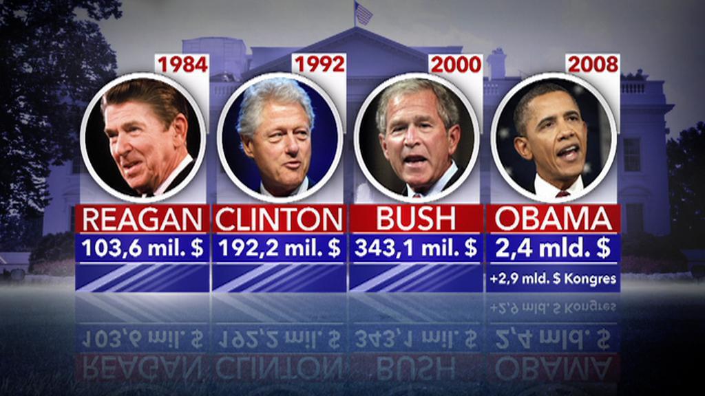 Kolik stály volební kampaně?