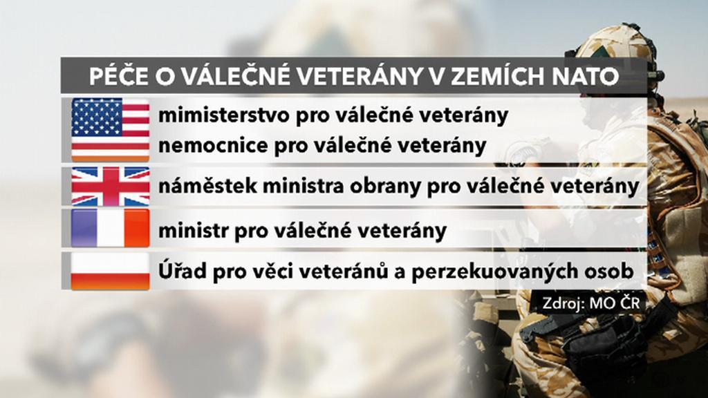 Péče o válečné veterány v zemích NATO