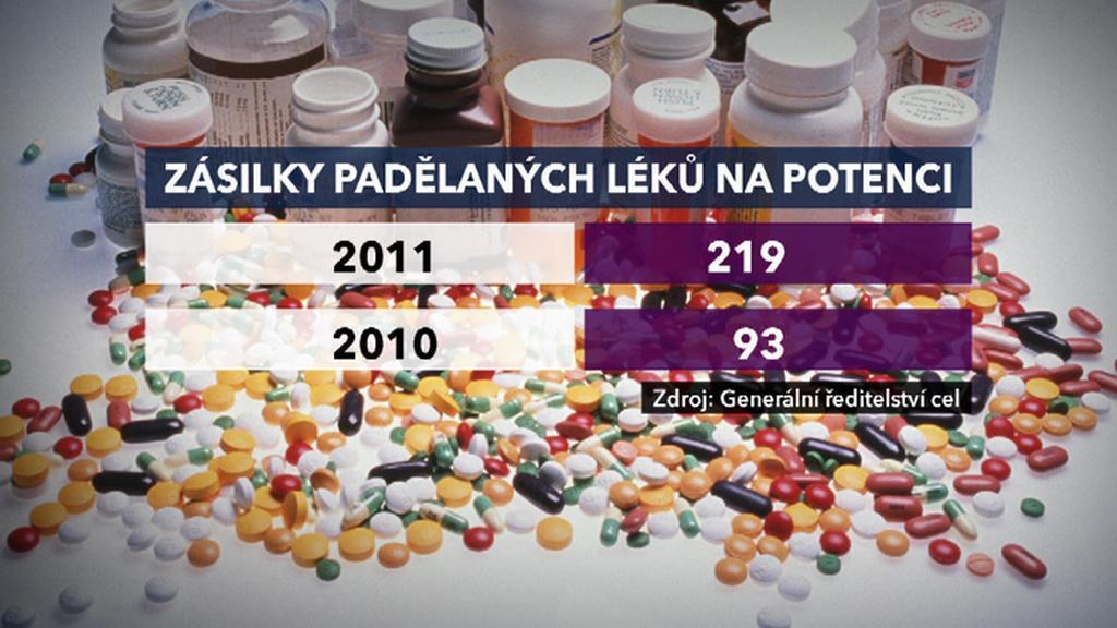 Zásilky padělaných léků
