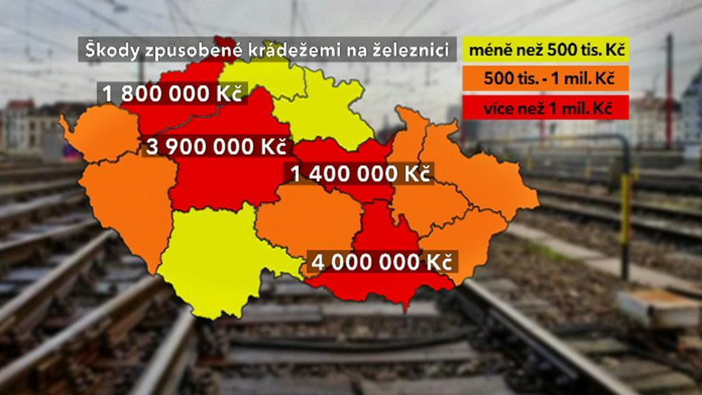 Škody způsobené krádežemi na železnici