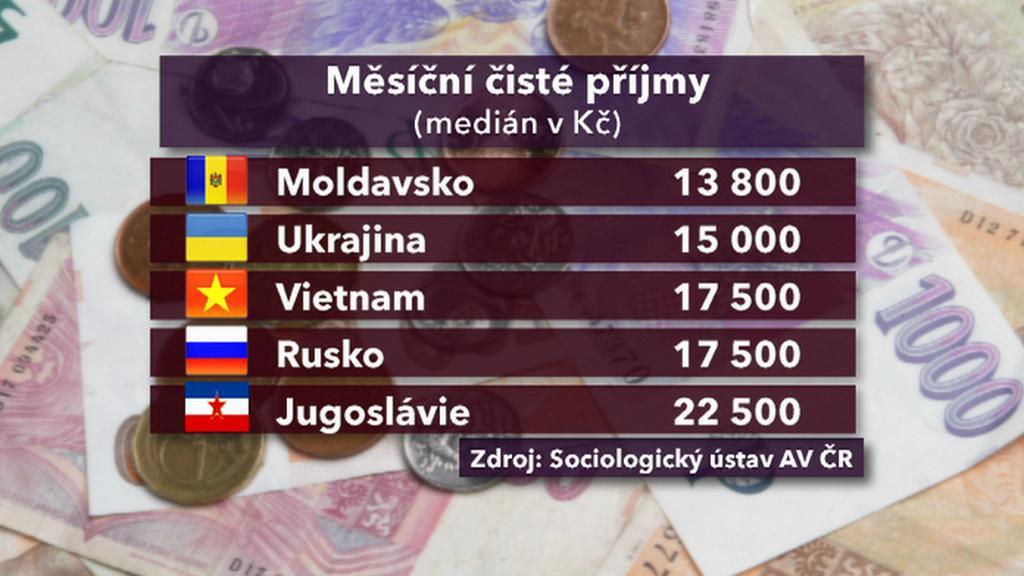 Čisté příjmy cizinců v ČR