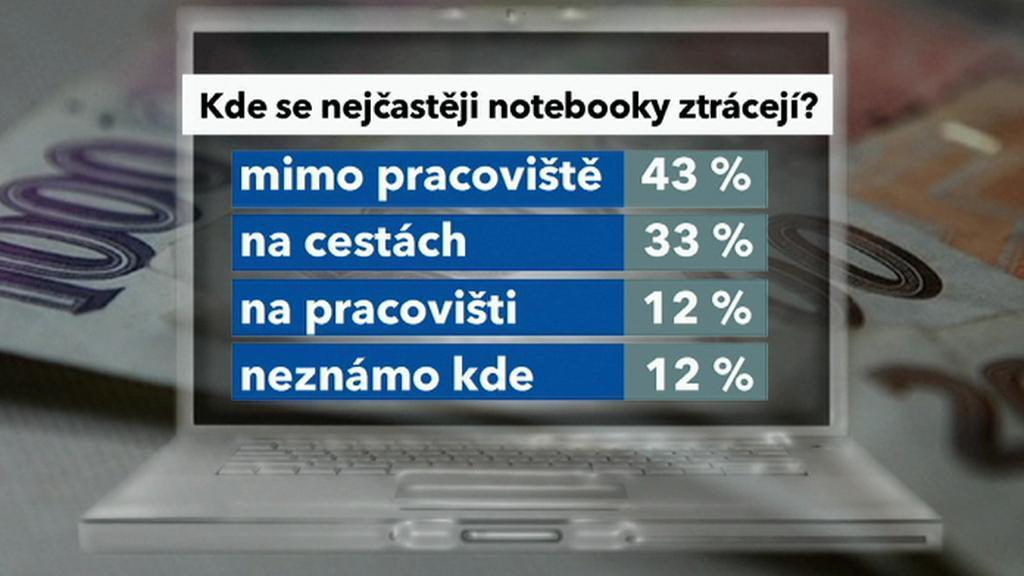 Ztráty firemních notebooků