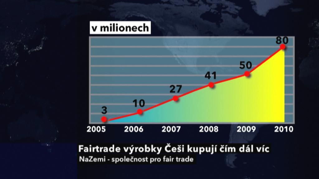 Fair trade výrobky